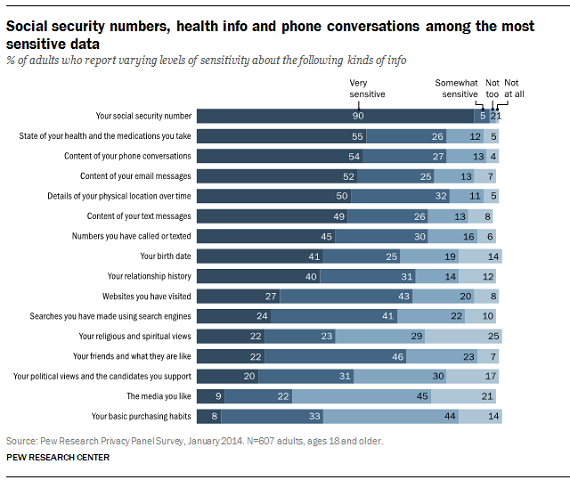 Pew-privacy-graph