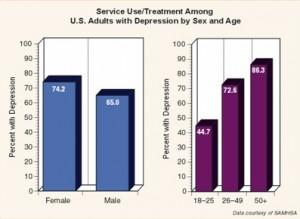 http://www.nimh.nih.gov/health/statistics/prevalence/_148239.pdf